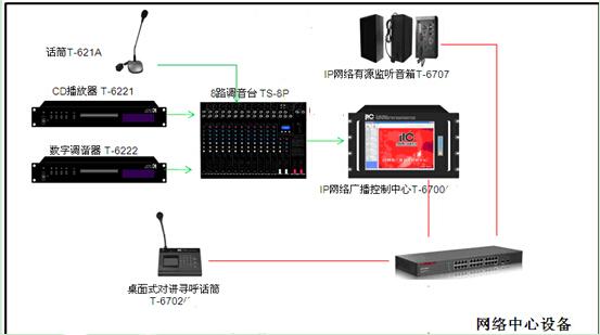 4 , 系统架构广播机房: 5 , 实现效果1, 系统可根据设定自动启闭设备