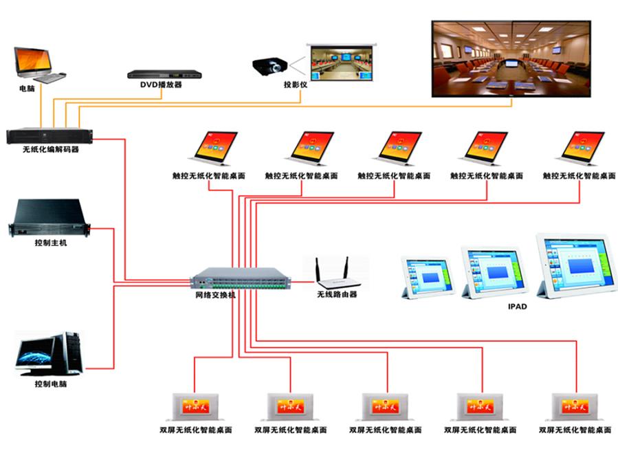 系统结构图 实现功能其具有强大的会议功能,包括会议信息上传、文件分发、阅读查看、文件批注、会议签到、投票表决、电子白板、文件交互传送、视频交互传送、会议交流、信息通知、会议服务、信息记录等,能够帮助会议组织者极大地降低工作压力,轻松进行会议现场管控,提高与会者的开会效率,同时节省大量资料印刷费用和投影设备,完全符合国家低碳、环保理念。
