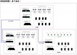 相控数字会议系统--系统架构图(多个会议)