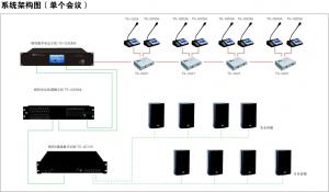 相控数字会议系统--系统架构图(单个会议)