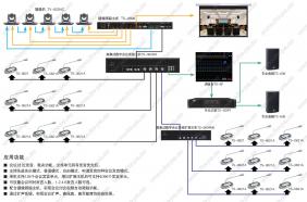 讨论发言+多功能表决+签到+摄像跟踪+扩声系统架构图.jpg