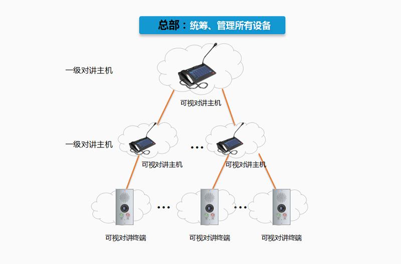 指挥中心可视对讲广播方案应用(图3)