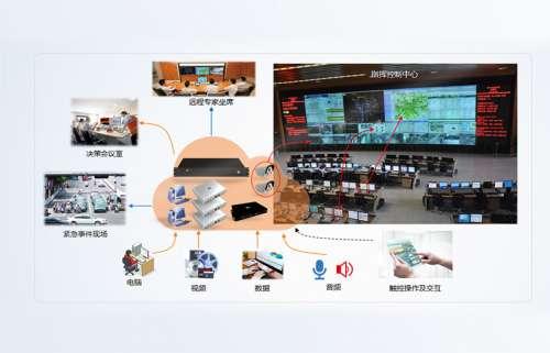 智慧檢務視頻中心分布式綜合管理平台係統.docx
